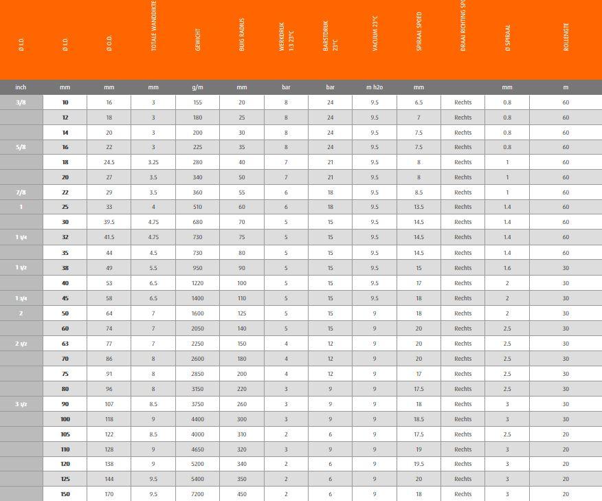 tech gegevens armorvin HNP