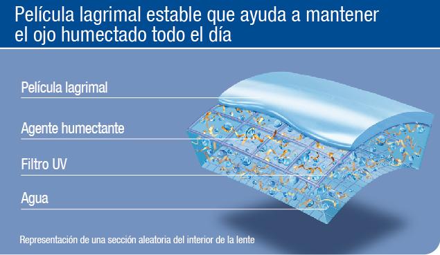 pelicula lagrimas acuvue