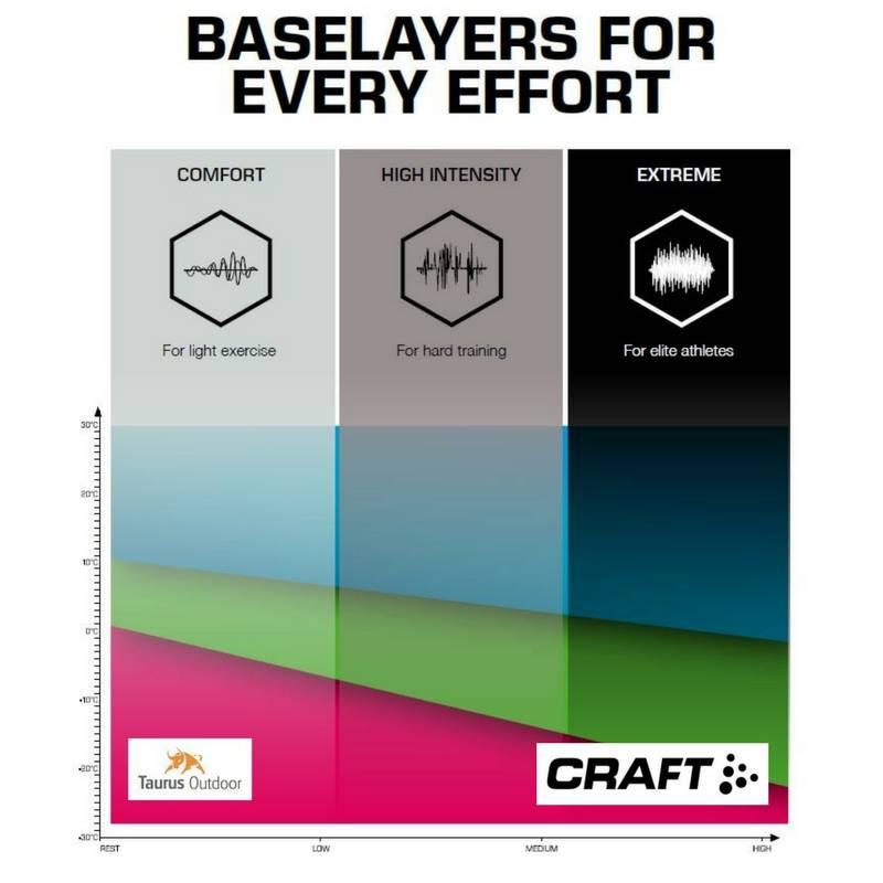 Craft baselayer keuzehulp
