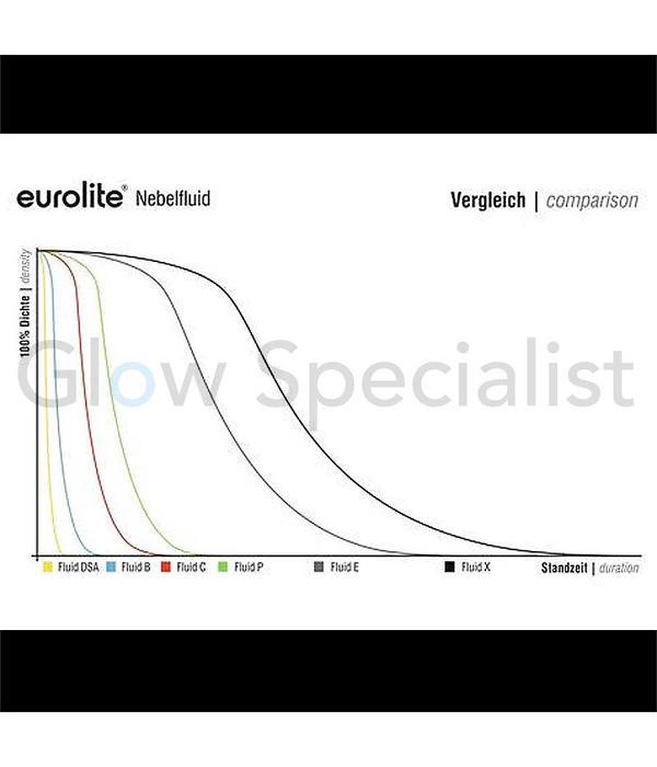 - Eurolite SMOKE FLUID E - EXTREME - 1 LITER