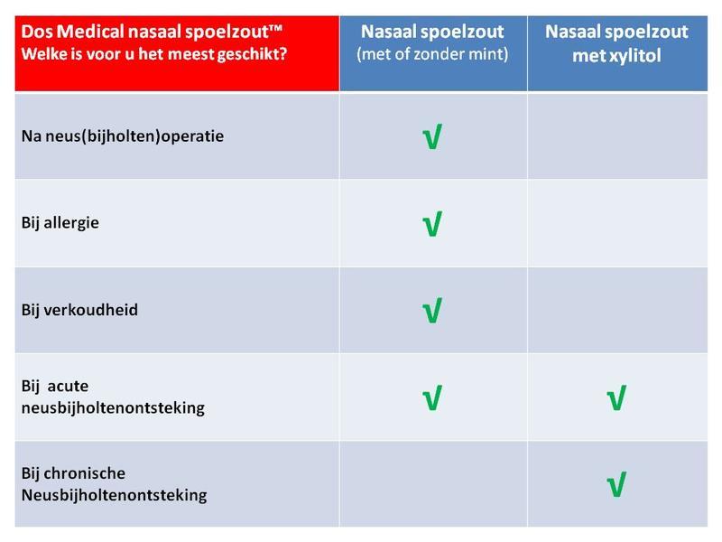 nasaal praten na verkoudheid