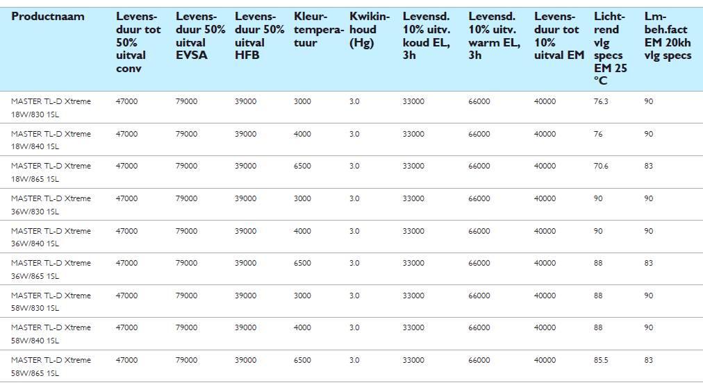 Philips master tl d xtreme 36w 840 120 cm lamp belgie for Lampen 0 36w 6v