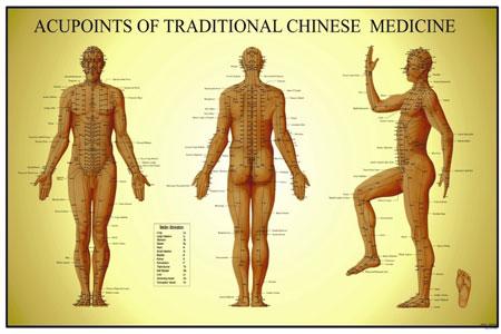 Meridianen en acupunctuurpunten van het lichaam
