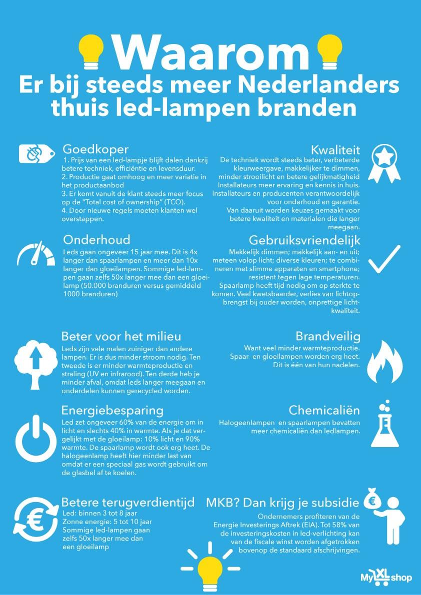 Led Verlichting En Slimme Lampen In 2017 - MyXLshop.nl
