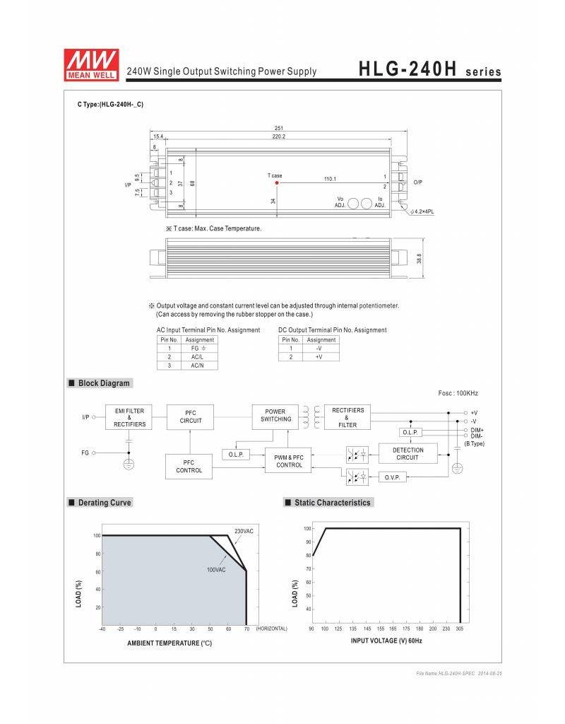 LED driver Meanwell 0-240W IP65