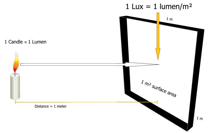 Combien de luminaire par m2