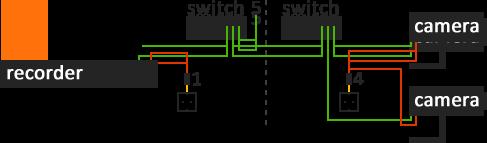 IP camera aansluiten, voorbeeld 2
