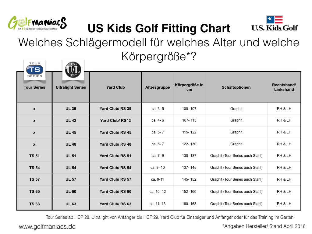 Golfmaniacs US Kids Golf Fitting Chart