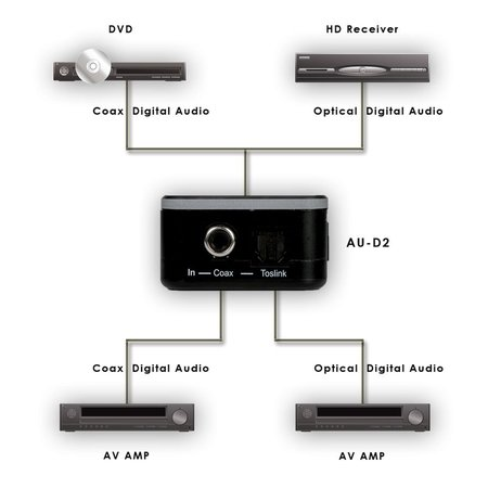 CYP AU-D2 Digital Coaxial to Toslink Converter
