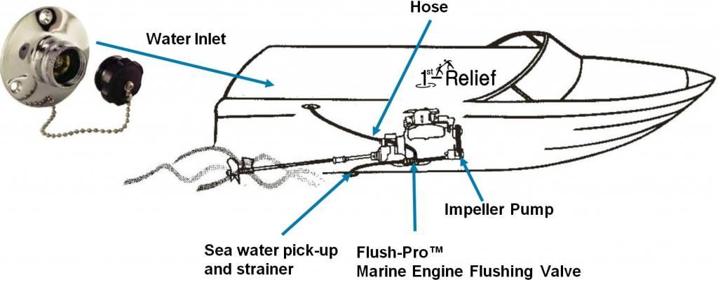 Perko FlushPro (TM) scheepsmotor Vlissingen en winterklaar Valve