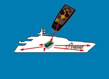 Los sistemas de control de barco