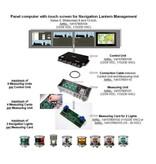 Peters&Bey Cable de conexión entre el módulo de medición y unidad de control