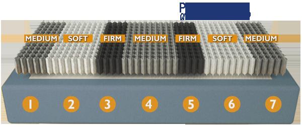Velda Physio box 7 zones