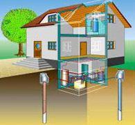 Water/water Warmtepomp Cv systeem