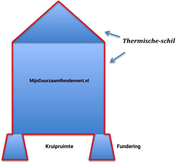 Thermischeschil