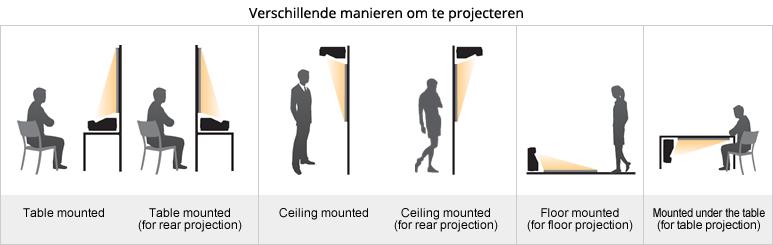 Projectiemogelijkheden met short throw beamers