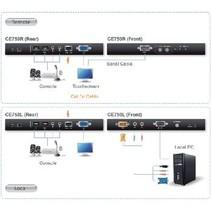 VGA / USB / Audio Cat5 Verlenger 200 m