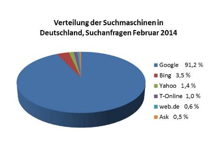 Statistik Suchmaschinen 2014