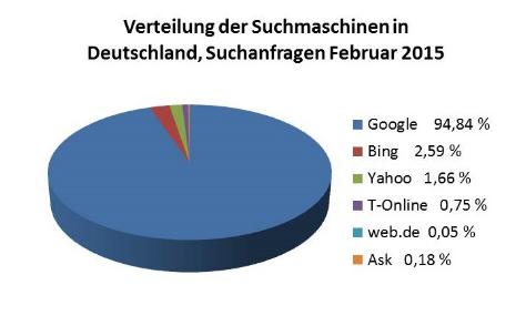 Statistik Suchmaschinen 2015
