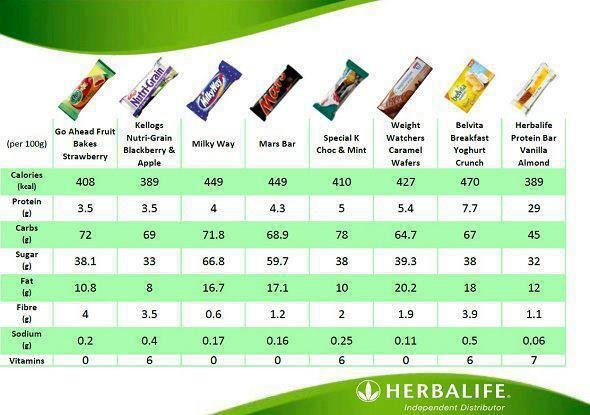 Herbalife Protein Riegel Zitrone