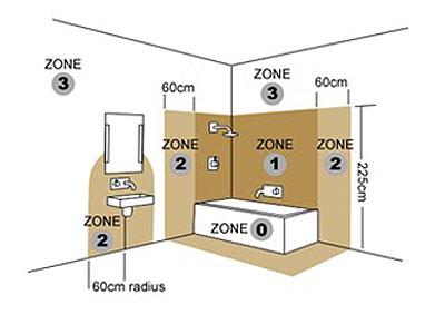 Eisen badkamerverlichting
