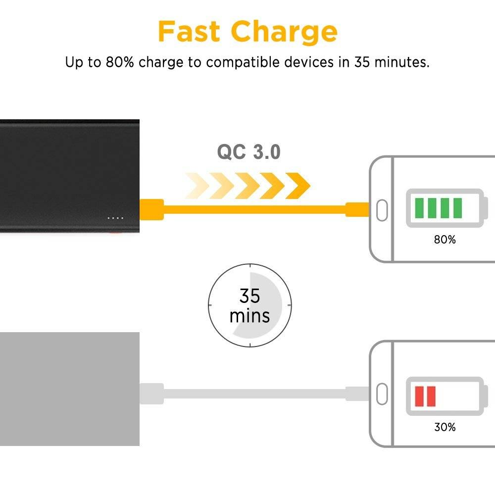 EasyAcc EasyAcc 15.000 mAh power bank Carga rápida 3.0