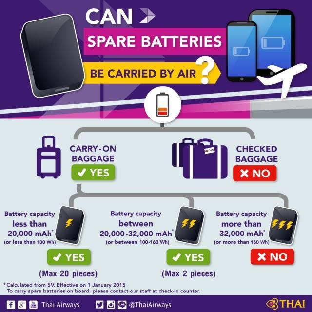 Zijn powerbanks toegestaan in een vliegtuig?