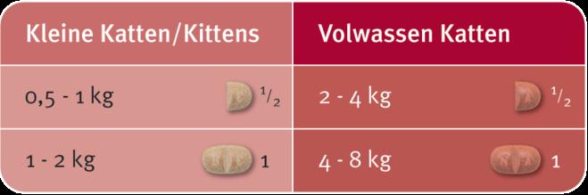 Milbemax doseringsschema kat