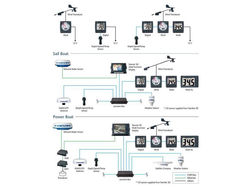 FURUNO FI-5001L Wind Sensor voor zeilers vanaf 45ft