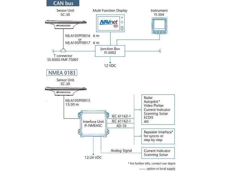 NMEA0183 Cable 30m for IF-NMEASC