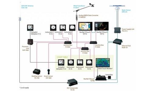 FURUNO Navigatie-Systeem op maat