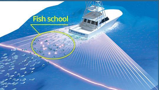 FURUNO DFF-3D Muiltibeam sonar 120 graden look
