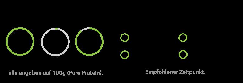 bio-eiweiss-organic-protein-alles-auf-einen-blick