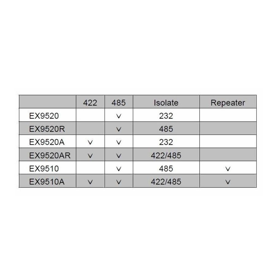 EX9520R