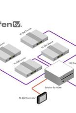 GEFEN GefenTV HDMI B&O Expander BeoVison 7 HDMI/ DVI uitbreiden