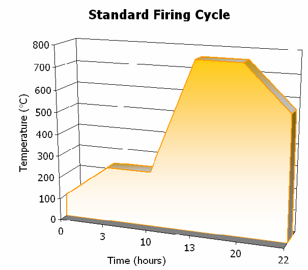 Hydracast tradition standard firing Cycle