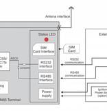 HCP M485 Cinterion TC65i Java programmeerbare M2M GSM modem