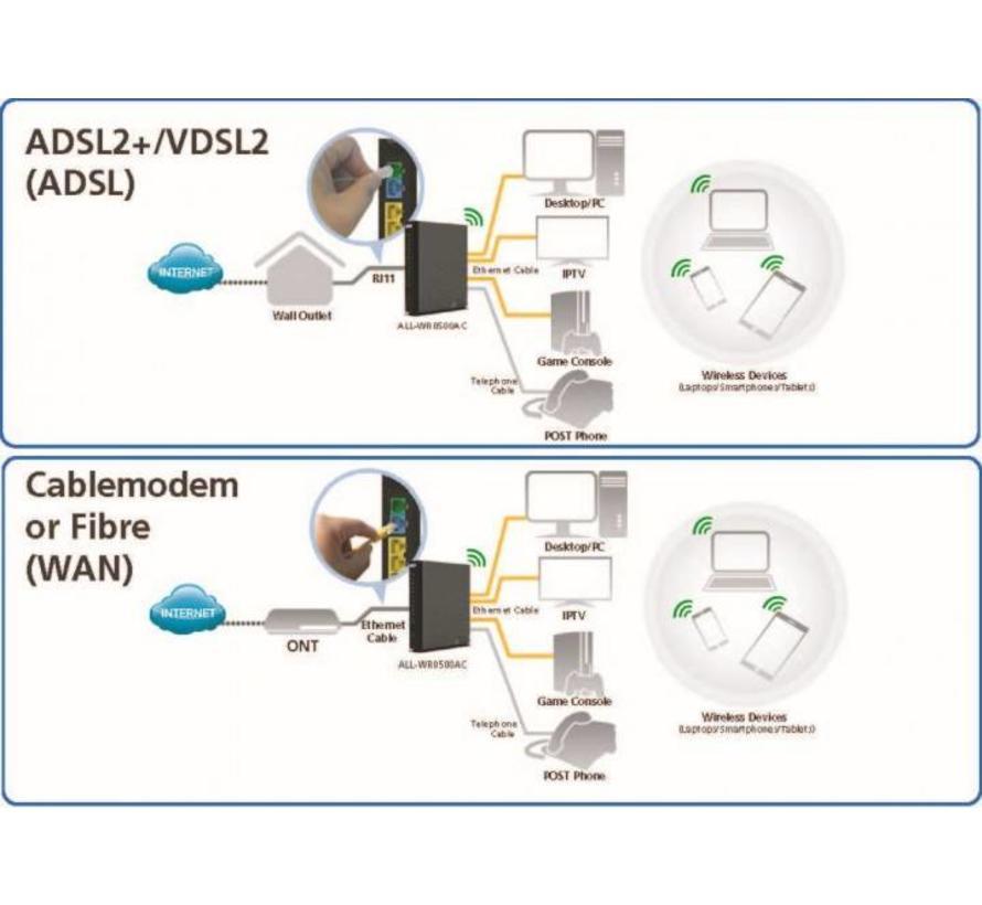 ALL WR0500AC Router en Modem ineen.