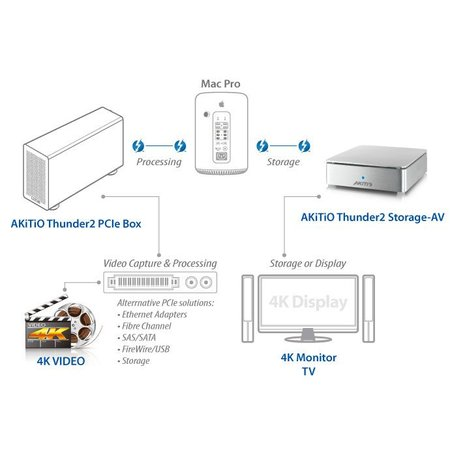 Akitio Thunder2 Storage A/V