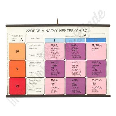 Schoolplaat formules en namen zouten