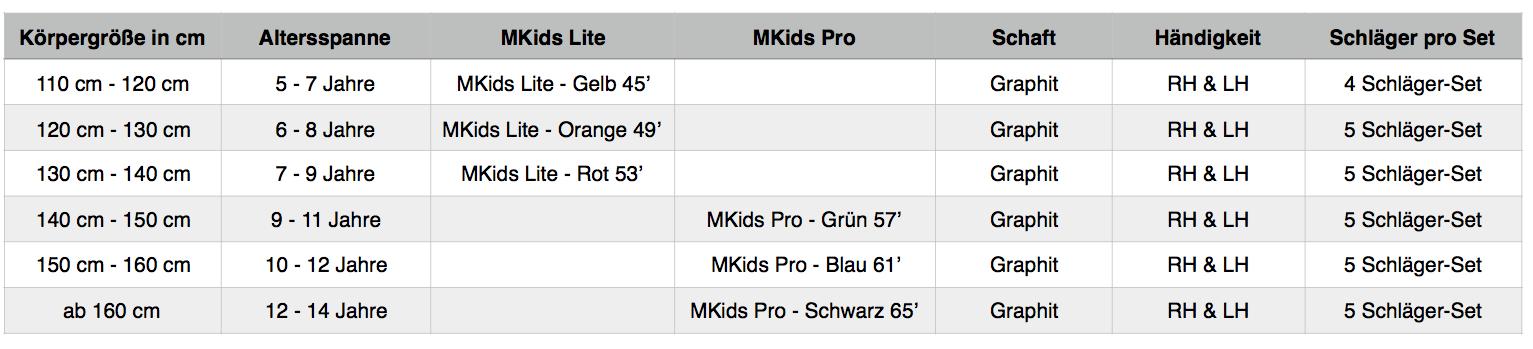 Größentabelle für Kinder-Golfsets für Anfänger und Fortgeschrittene der Serie MKids LITE und PRO