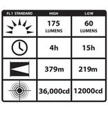 LED Lamp Streamlight Survivor Zone-1