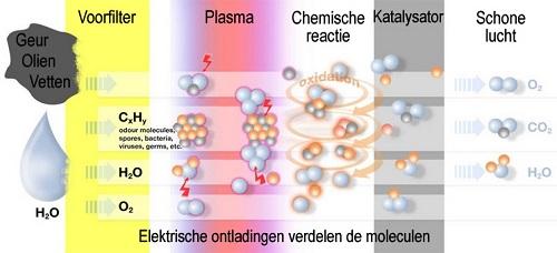Werking van een Plasmafilter