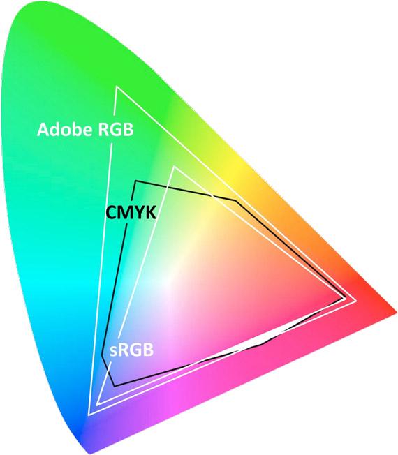 AdobeRGB, sRGB en CMYK kleurruimtes