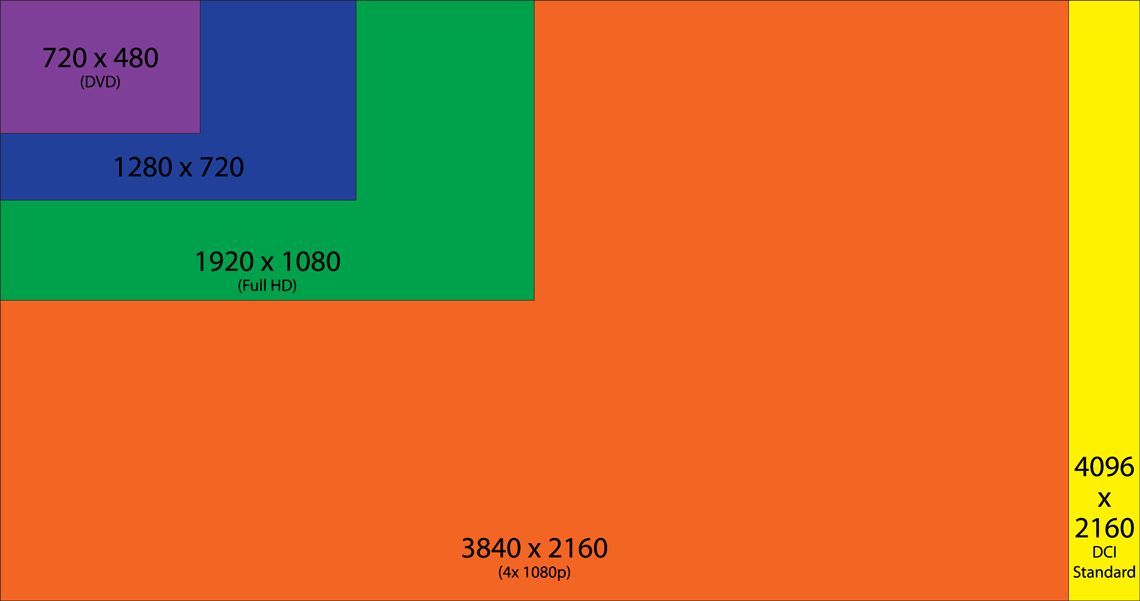 Verschillende beeldscherm resoluties