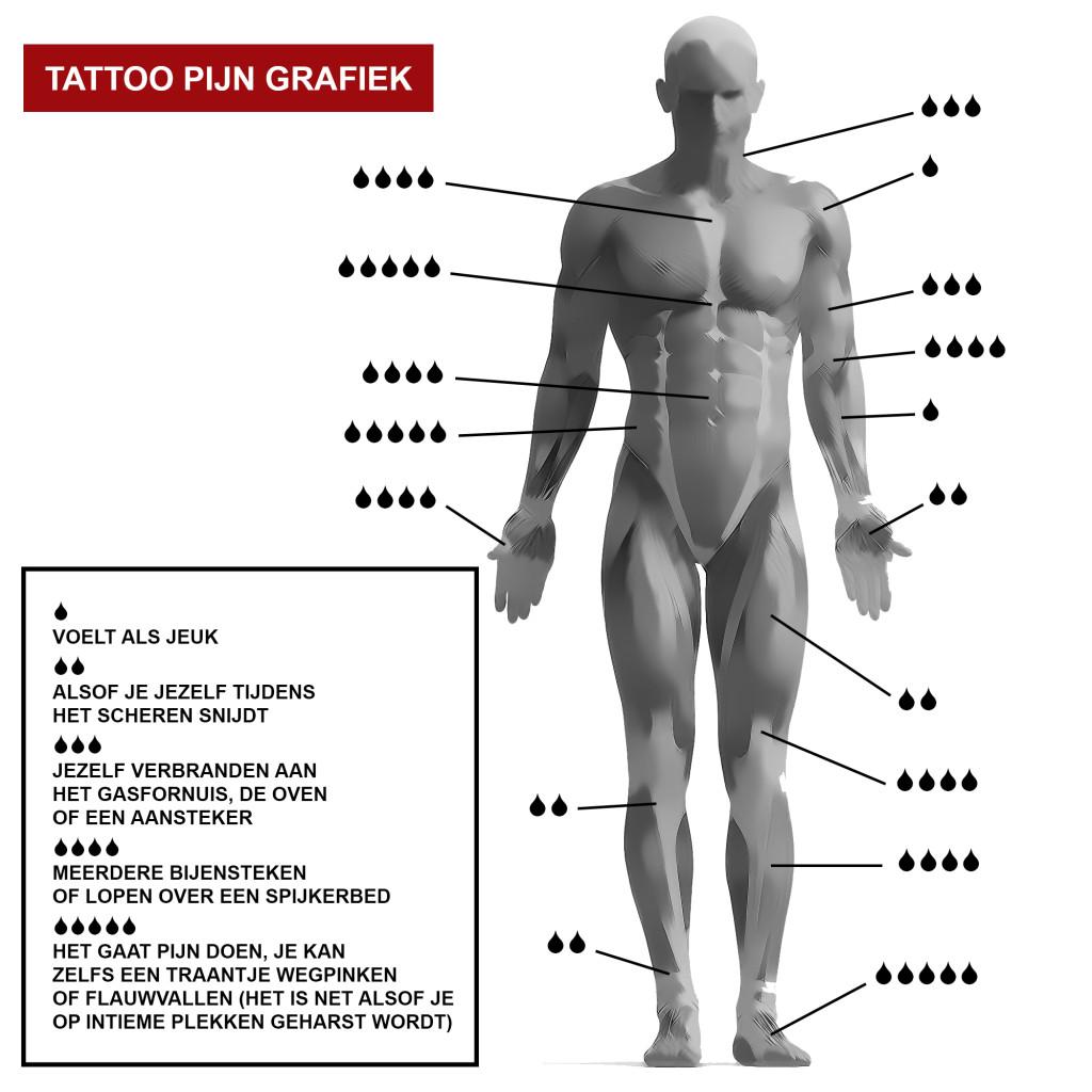 Tattoo Deed Het Pijn Of Hoeveel Pijn Doet Het Piercings