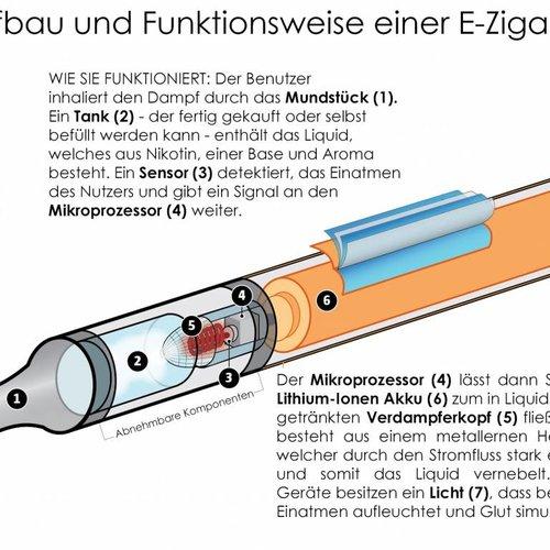 Was ist die e zigarette?Über der e zigarette- oder elektro zigarette