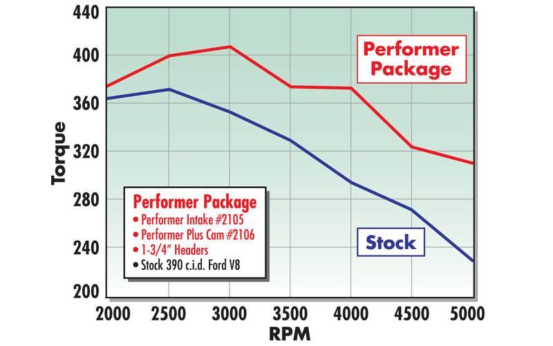 Edelbrock 21053 Intake Manifold Edelbrockproductseu. Edelbrock Performer Manifold Ford Fe 332428. Ford. Ford Fe 360 Diagram At Scoala.co