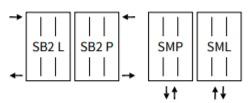 SM, SB2
