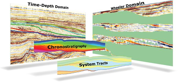 Sequence Stratigraphic Interpretation System (SSIS) Includes Dip Steering and HorizonCube